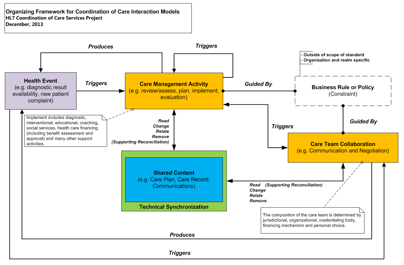 Organizing Framework for Coordination of Care Models.png