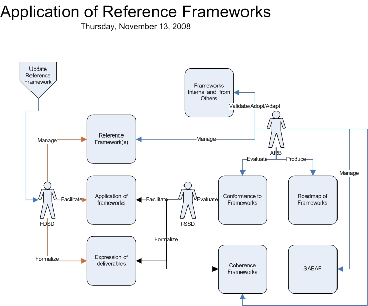 Application of Reference Frameworks.jpg