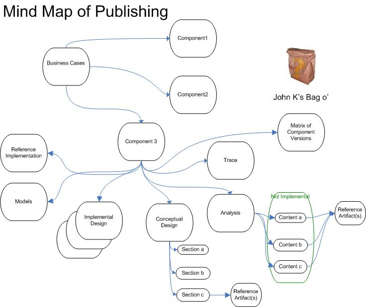 Mind map of Publishing