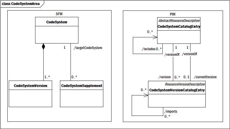 File:CodeSystemArea.png