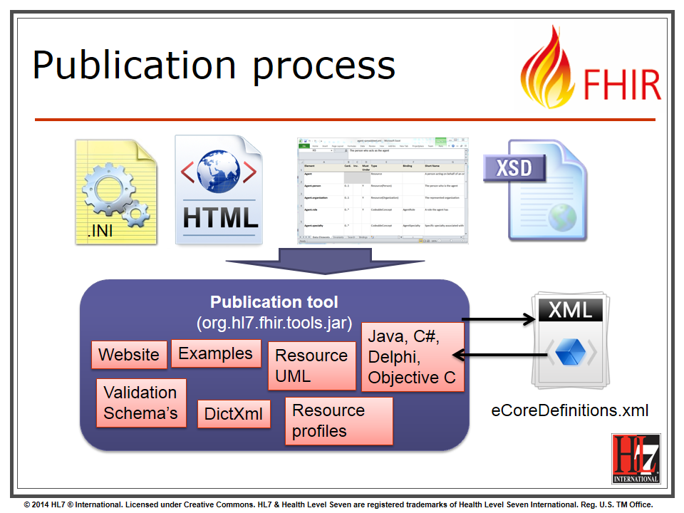 graphic of current fhir publication process