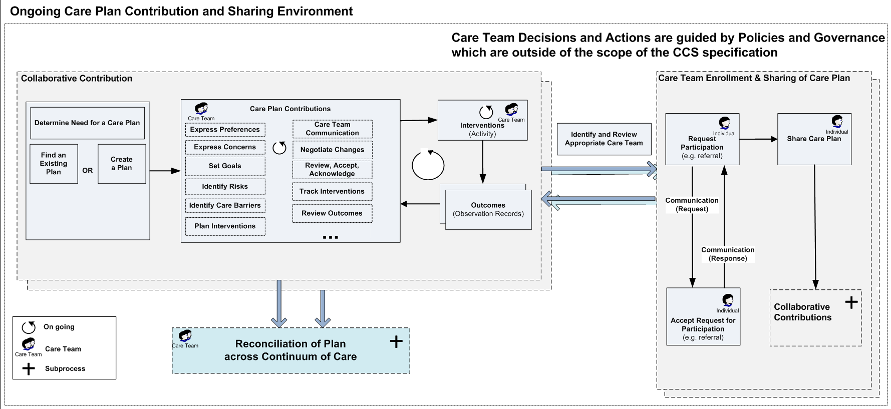 Ongoing Care Team Contribution and Sharing of Care Plan.png