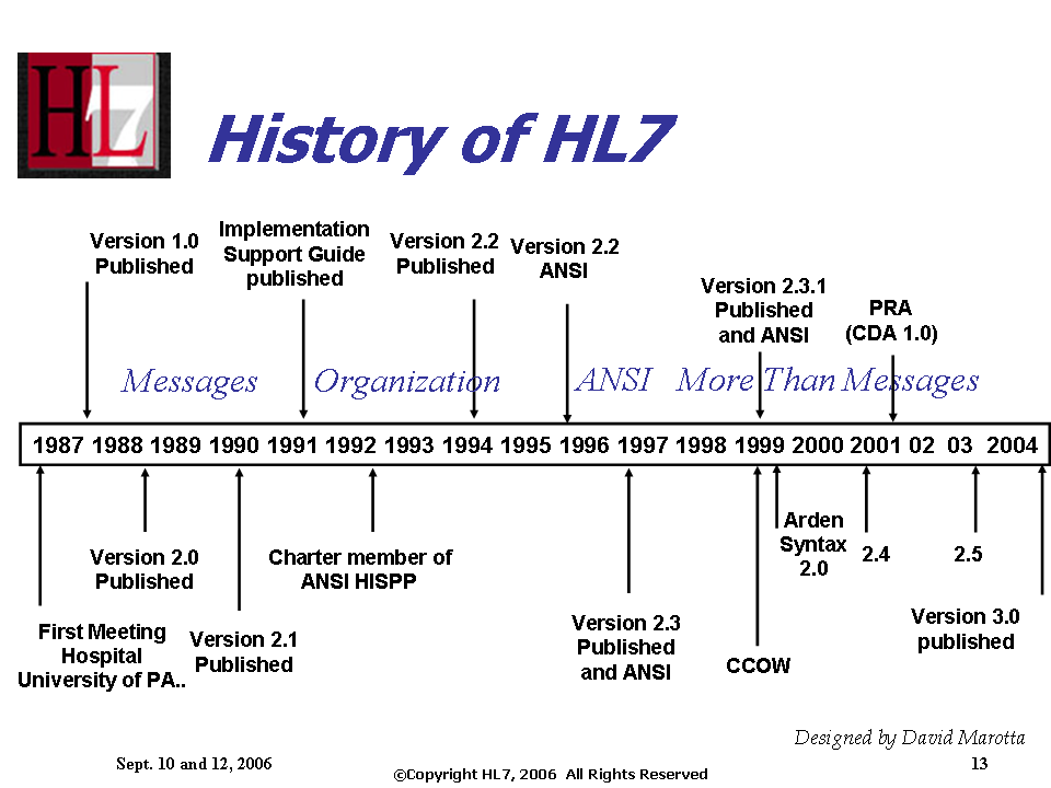 Introduction to HL7: Content - HL7Wiki