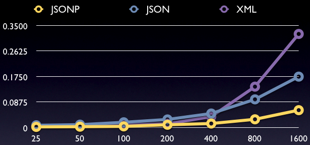 File:Json-speeds-md-thumb.png