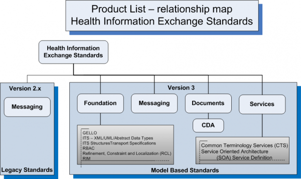 Product List Health Information Exchange Subcategories