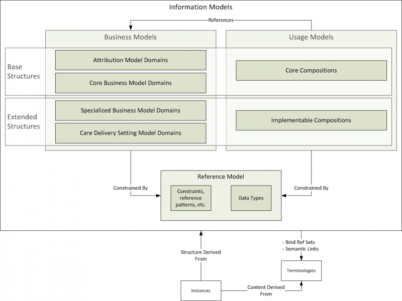 Layers of the Information Organization Framework