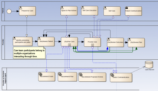 HSSP HL7 SOA Care Process View wCarePlanning.png