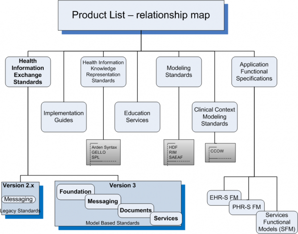Product List Relationships and Categories