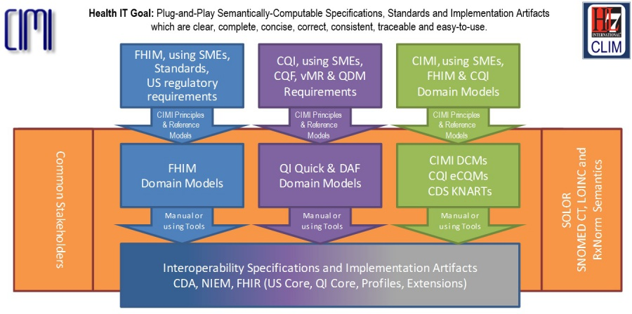 Clinical Information Modeling Initiative Work Group - HL7Wiki